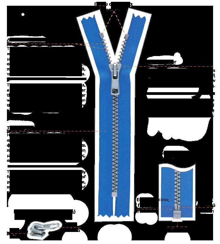 φερμουάρ, τεχνικά στοιχεία φερμουάρ